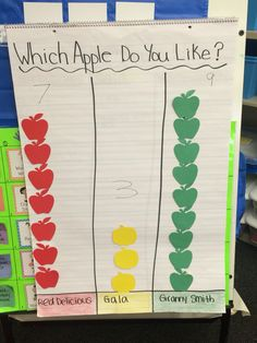 Kindergarten STEM activity -Apple tasting chart