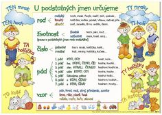 Výsledek obrázku pro shoda podmětu s přísudkem English Class, Mathematics, Kids Learning, Grammar, Montessori, Homeschool, Language, Teaching, Activities