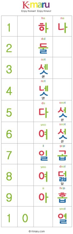 Korean Numbers