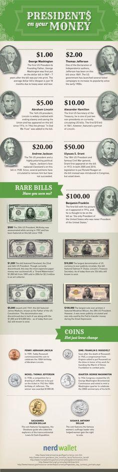 Los presidentes que están en tus Billetes #Infografía