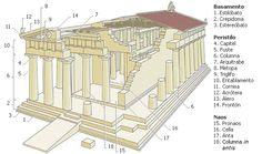 Arte y arquitectura de Grecia   elhistoriador.es
