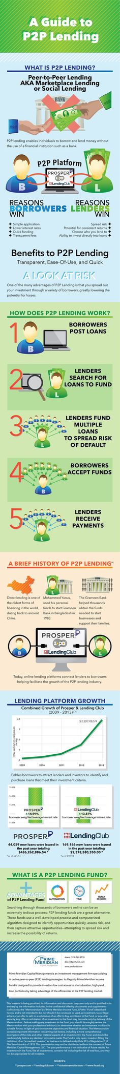 PMI Peer to peer lending infographic Investing, Investing Tips, Investing Ideas – Finance tips for small business Trade Finance, Finance Business, Peer To Peer Lending, Financial Instrument, Stock Market Investing, Sharing Economy, Budget Planer, Investment Advice, Day Trader