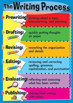 Educational infographic & data visualisation The writing process! Teachers have used infographic for years! Paragraph Writing, Narrative Writing, Pre Writing, Writing Workshop, Teaching Writing, Writing Ideas, School Welcome Bulletin Boards, English Bulletin Boards, Writing Bulletin Boards