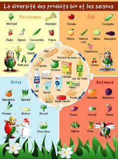 Fruits et légumes par saison