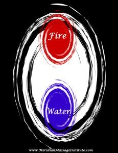 Acupressure Points for Balancing Fire and Water - Big Tree School of Natural Healing