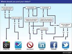 Social Media . . .
