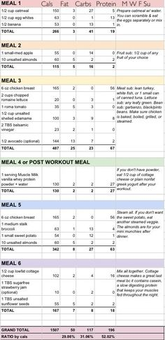 Fat Burning Meals Plan-Tips Ketogenic Diet - and its simple truths. We Have Developed The Simplest And Fastest Way To Preparing And Eating Delicious Fat Burning Meals Every Day For The Rest Of Your Life Ketogenic Diet Meal Plan, Diet Meal Plans, Meal Prep, Keto Meal, Ketogenic Girl, Aip Diet, Breakfast Low Carb, Breakfast Recipes, Health Blog