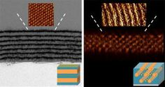 Researchers direct self assembly of gold nanoparticles into device ready thin films - Ecofriend Physics Research, Energy Harvesting, National Laboratory, Material Science, Thin Film, Memory Storage, Remote Sensing, Energy Storage, Nanotechnology