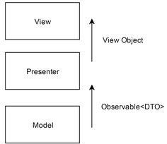 Построение Android приложений шаг за шагом, часть первая / Блог компании Rambler&Co / Хабрахабр