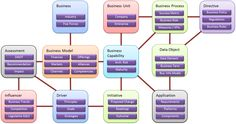 The Enterprise Business Motivation Model (EBMM). A great foundational resource for Business Architecture and Enterprise Architecture in general. Source: http://motivationmodel.com/wp