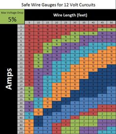 Wire gauge chart and voltage drop calculator rv my electrical wire gauge chart and voltage drop calculator rv my electricalsolar install pinterest calculator and rv greentooth Images