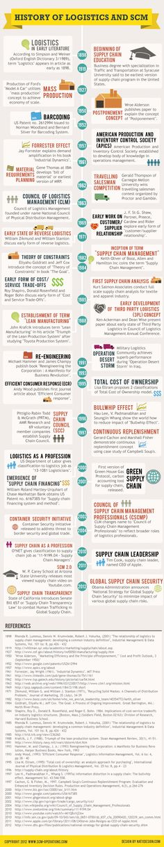 History of Logistics and SCM #infographic #socialmedia #logistic .....(repinned by @Jag Tomas)