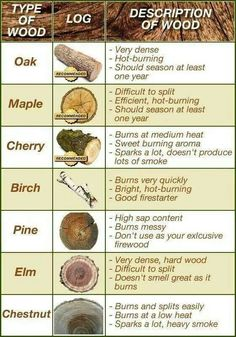 Depending on the wood that you have available to you, your fire may have different behaviors!