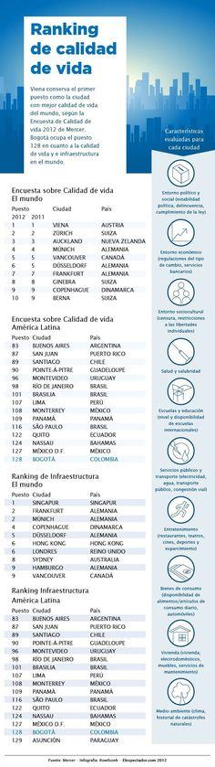 Ranking ciudades con mejor calidad de vida 2012 #infografia#infographic