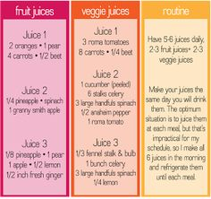 sincerely jenna marie: 3 day juice cleanse: grocery list and recipes