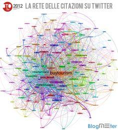 Infografica sulla rete delle citazioni su Twitter, tratta da oltre 10.500 tweet @morganbovo