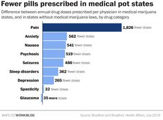 #AdlandPro One striking chart shows why pharma companies are fighting legal marijuanaOne striking chart shows why pharma companies are fighting legal marijuanaBy Christopher Ingraham July 13 at 10:01 AMThere's a body of research showing that painkiller ab...