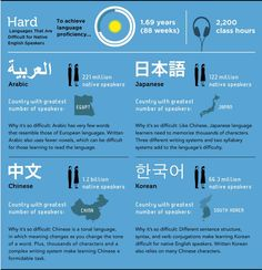 Languages difficult to learn Source: Foreign Service Institute