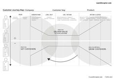 Customer Journey Map. How to get customers, deliver value, and grow & retain customers.