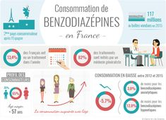 consommation benzodiazepines france
