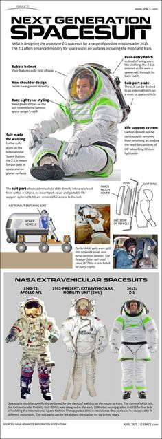 Infographic: NASA's Z-1 spacesuit could be used for exploring the moon and Mars (Space, PBL)