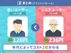 女性の「1いいね」はコストが1.6倍も高い。日本では「アプリ1インストール」平均270円。Facebook広告の「獲得コスト」まとめ(グローバル 2016)   アプリマーケティング研究所 Family Guy, Facebook, Fictional Characters, Game, Gaming, Fantasy Characters, Toy, Games, Griffins