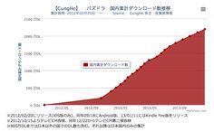 パズドラ Puzzle&Dragon growth through TV Commercials - Japan http://frequ2156.blog.fc2.com/blog-entry-145.html