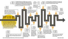 MoPac project delays push end date into 2016   Community Impact Newspaper #Austin #Texas #MoPac #traffic #infographic