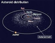 The asteroid belt between the orbits of the planet mars and planet the asteroid belt formed from the primordial solar nebula as a group of planetesimals the smaller precursors of the planetstween mars and jupiter ccuart Image collections