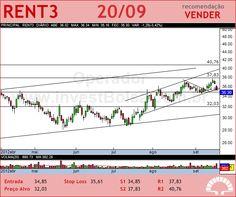 LOCALIZA - RENT3 - 20/09/2012 #RENT3 #analises #bovespa