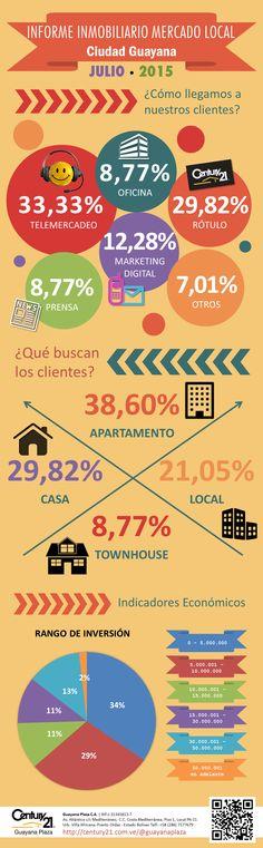 """INFORME INMOBILIARIO MERCADO LOCAL Ciudad Guayana - JULIO - 2015   Para ver el editorial """"Escenario Económico General del País"""" visite nuestro perfil en:  Google+:  https://plus.google.com/b/100773989167117521317/100773989167117521317/posts Facebook:   https://www.facebook.com/C21GuayanaPlaza/notes"""