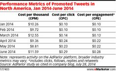 How Did Promoted Tweets Do During H1 2014? - eMarketer