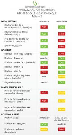 Tableau 1 - Comparaison des symtômes hernie discale lombaire et douleur…