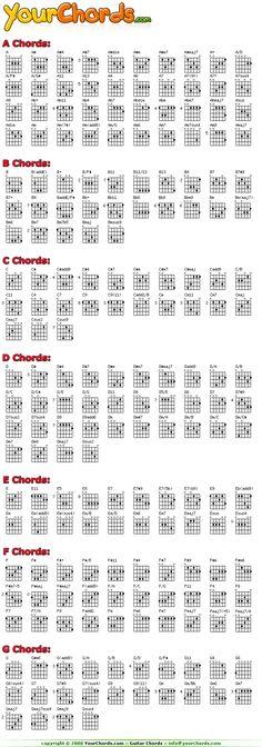 Pin Guitarpro Chord Diagrams on Pinterest
