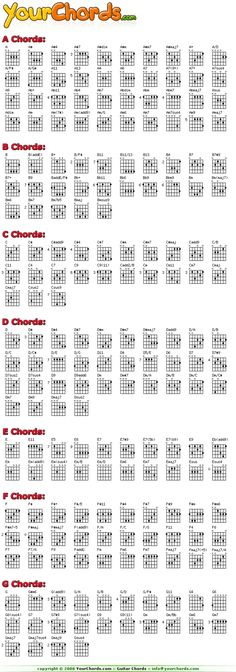 Pin Guitarpro Chord Diagrams on Pinterest