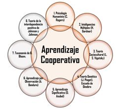 aprendizaje cooperativo Gluten Free Recipes pizza x gluten free Learning Theory, Learning Apps, Cooperative Learning, Learning Process, Teaching Plan, Teaching Skills, Teaching Techniques, Kids Education, Physical Education
