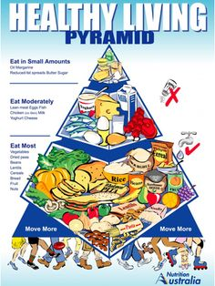 Simple Tips For Eating A Nutritionally Sound Diet - http://myfitnessnutrition.princefamily33.com/2016/11/28/simple-tips-for-eating-a-nutritionally-sound-diet/