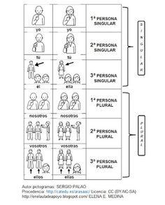 PRONOMBRES PERSONALES (EN EL AULA DE APOYO)