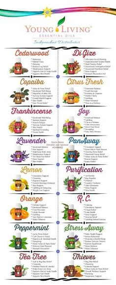 You Know I Love to Share: Young Living Essential Oils Most Popular Oils and ...