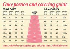 Cake portions and covered guide Cake Portions, Cake Servings, Baking Business, Cake Business, Cake Decorating Techniques, Cake Decorating Tips, Cupcakes, Cupcake Cakes, Cake Portion Guide