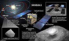日本の次の小惑星サンプルリターンミッションは、地球に戻って1999 JU3から材料を戻すために6年かかります。 これは、プローブは、材料を収集できるようにするために、小惑星の表面の上方に爆発する「インパクター」を落とすなど、段数を伴います