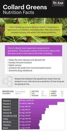 Collard greens nutrition facts - Dr. Axe
