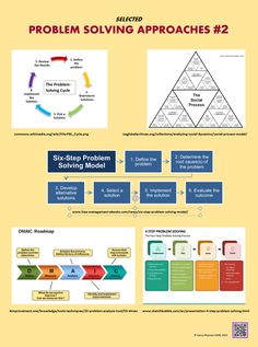 Problem Solving Model, First Response, Scientific Method, Problem And Solution, How To Plan, Data Science, Design Thinking, Critical Thinking