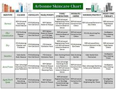 Arbonne's Skincare Chart updated with the Clam line (Keep Clam and Carry Arbonne) To buy log on to arbonne.com and use id #613359404