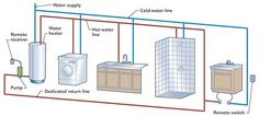 ... all the home's bathrooms near the kitchen, and install home-run PEX tubing connected to a central manifold. If you follow these design principles, ...