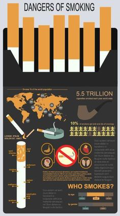 Dangers of smoking infographic vector 06 Anti Smoking Poster, No Smoking Day, Presentation Backgrounds, Powerpoint Background Design, Awareness Campaign, Typography Layout, Social Awareness, Poster Layout, Information Graphics