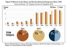 Women make up 50.7% of the U.S. population, but they only make up 15% of the Senate and 16.6% of the House, according to a Congressional Research Services report.
