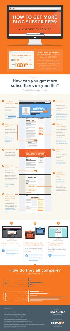 Learn how to get more #blog subscriber in this #infographic from @HubSpot and @backlinko
