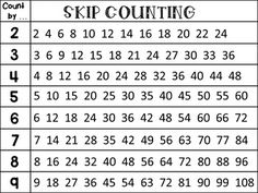 This product contains a poster with skip counting numbers by 1s, by 2s, by 3s, by 4s, by 5s, by 6s, by 7s, by 8s, by 9s. The poster is offered both in color and black and white.Happy teaching!Quality Learning Resources