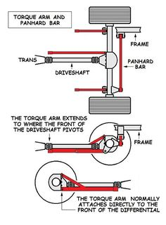 The torque arm rear suspension. It works especially well as an all-around performance suspension. We show you the pros and cons and what it' normally used for! Custom Trucks, Custom Cars, Model Cars Building, Building Plans, E Motor, Suspension Design, Mechanical Engineering, Dream Cars, Cars And Motorcycles